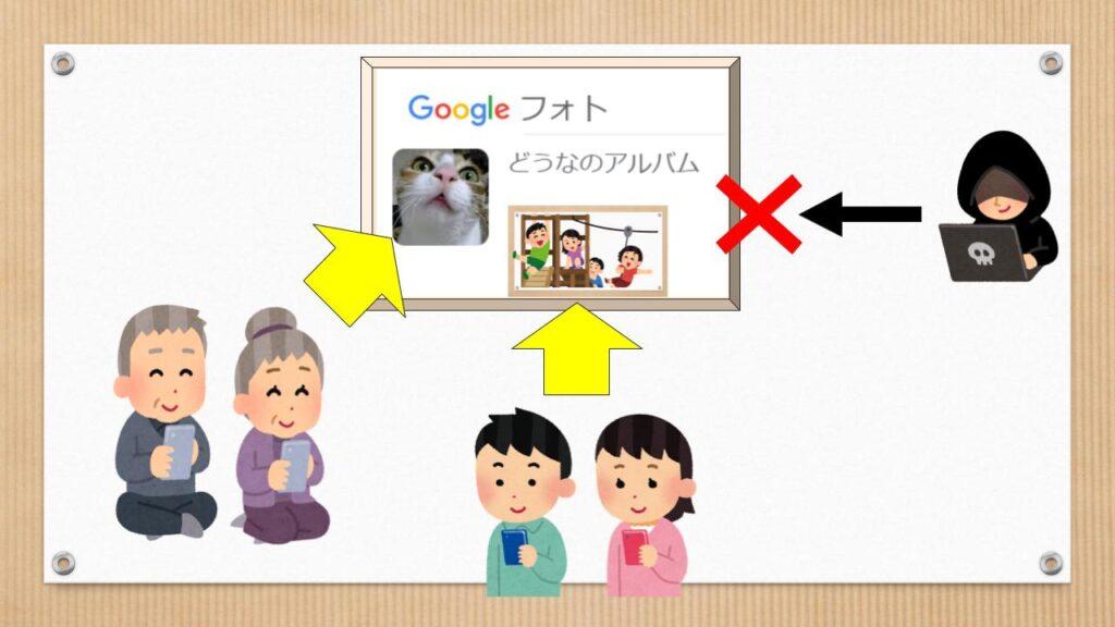 Google正しい共有イメージ図