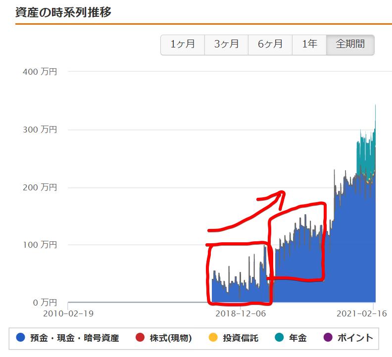 マネーフォワードME資産の推移グラフ