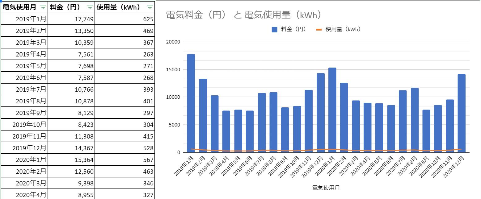2019年~2020年、従量電灯B40A、月の電気使用量400kWh