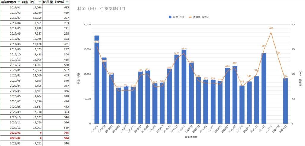 【2020~2021年】 わが家の電気代・使用量の推移レポート